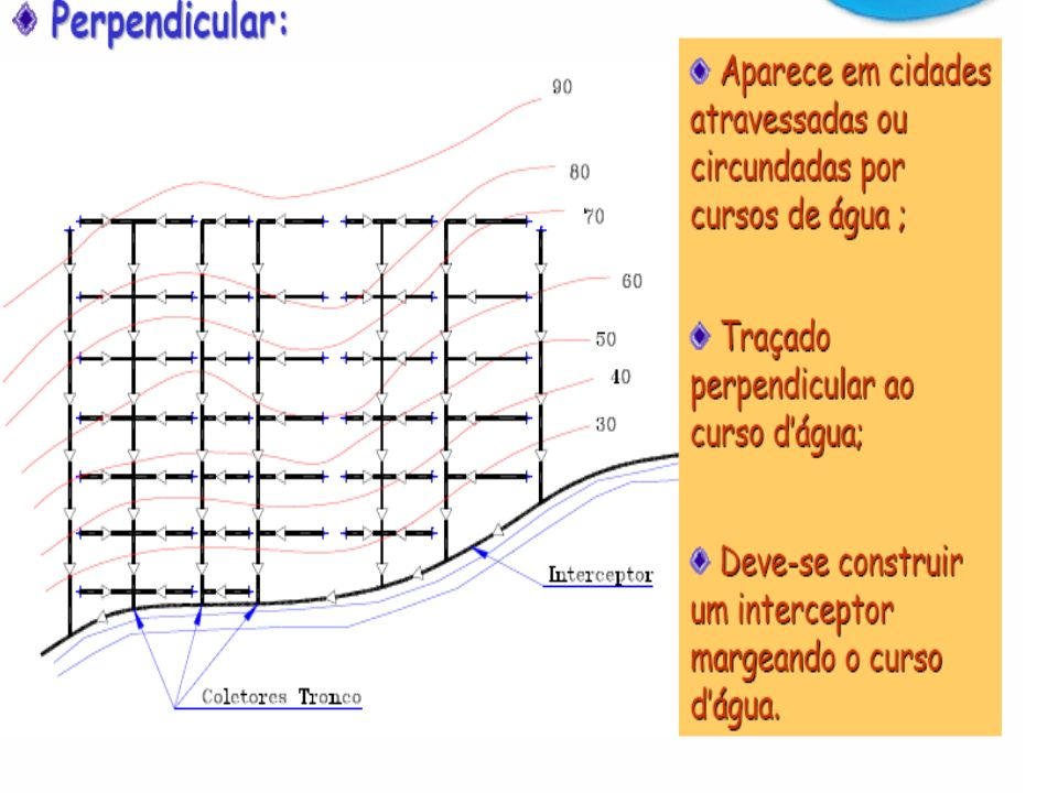A Influência dos órgãos acessórios da rede no seu traçado PV Pontos baixos onde convergem três coletores Orientação do fluxo dos esgotos nos órgãos acessórios