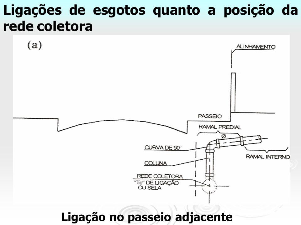 Ligações de esgotos quanto a posição da rede coletora Ligação no passeio adjacente