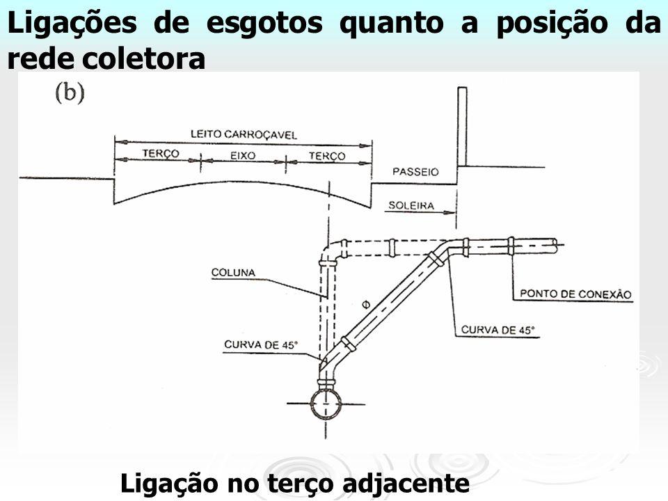 Ligações de esgotos quanto a posição da rede coletora Ligação no terço adjacente