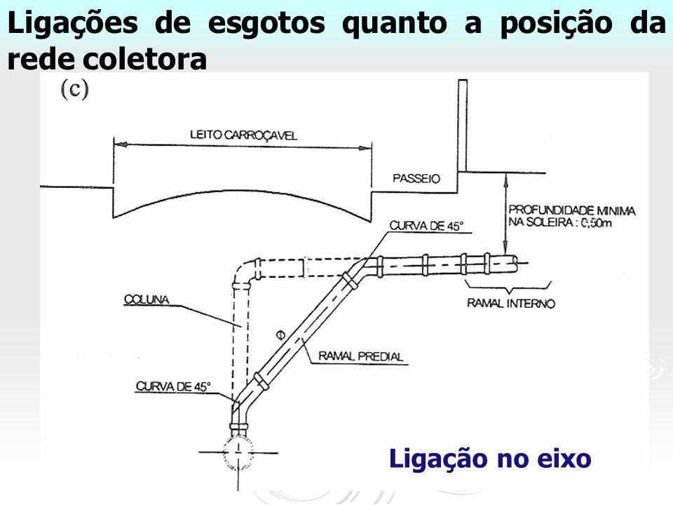 Ligações de esgotos quanto a posição da rede coletora Ligação no eixo