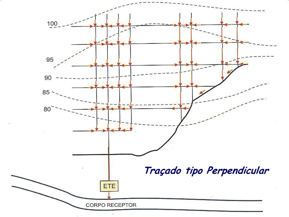 Ligações Prediais de Esgotos Sanitários Sistema ortogonal - Ligações simples; Sistema ortogonal - Ligações múltiplas; Sistema radial – Ligações múltiplas.