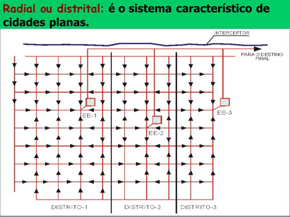 Radial ou distrital : é o sistema característico de cidades planas.
