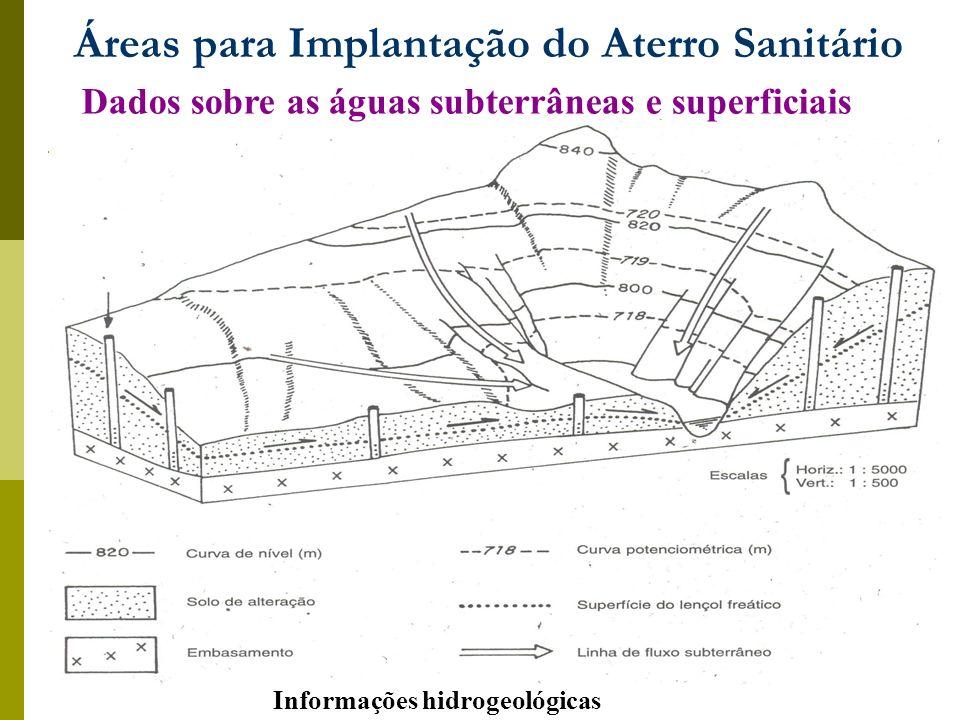 Áreas para Implantação do Aterro Sanitário Informações hidrogeológicas Dados sobre as águas subterrâneas e superficiais