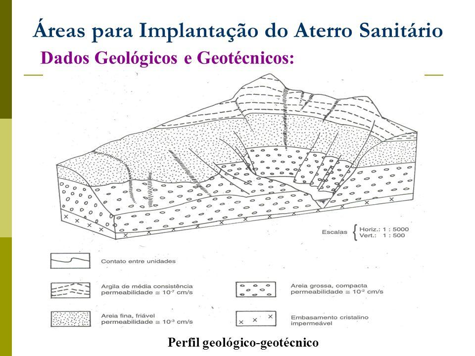 Áreas para Implantação do Aterro Sanitário Dados Geológicos e Geotécnicos: Perfil geológico-geotécnico