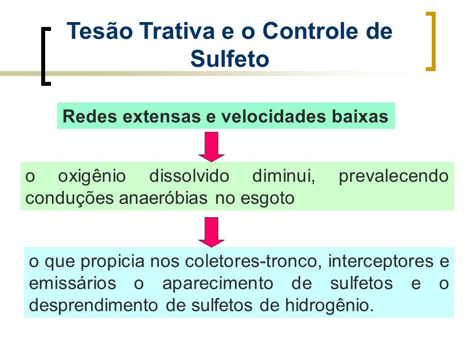 Tesão Trativa e o Controle de Sulfeto Redes extensas e velocidades baixas o oxigênio dissolvido diminui, prevalecendo conduções anaeróbias no esgoto o