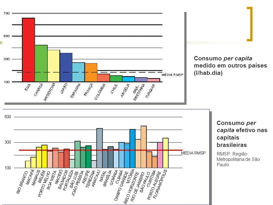 Consumo per capita medido em outros países (l/hab.dia) Consumo per capita efetivo nas capitais brasileiras RMSP: Região Metropolitana de São Paulo