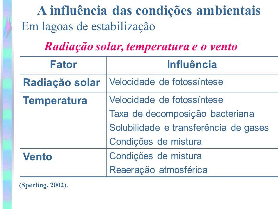 A influência das condições ambientais Em lagoas de estabilização Radiação solar, temperatura e o vento FatorInfluência Radiação solar Velocidade de fotossíntese Temperatura Velocidade de fotossíntese Taxa de decomposição bacteriana Solubilidade e transferência de gases Condições de mistura Vento Condições de mistura Reaeração atmosférica (Sperling, 2002).