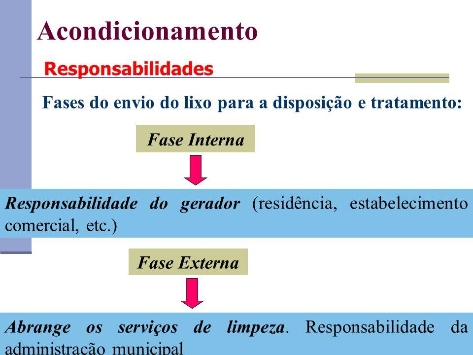 Acondicionamento Responsabilidades Fases do envio do lixo para a disposição e tratamento: Responsabilidade do gerador (residência, estabelecimento com