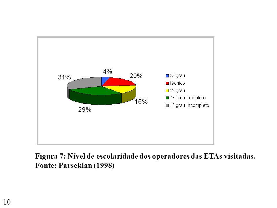 10 Figura 7: Nível de escolaridade dos operadores das ETAs visitadas. Fonte: Parsekian (1998)