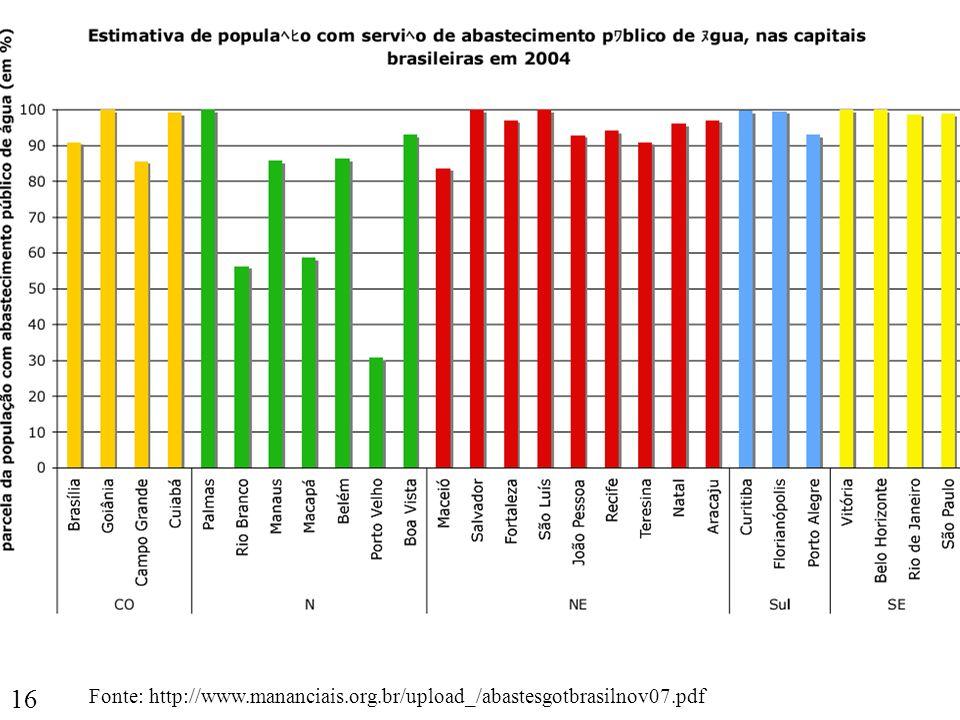 16 Fonte: http://www.mananciais.org.br/upload_/abastesgotbrasilnov07.pdf