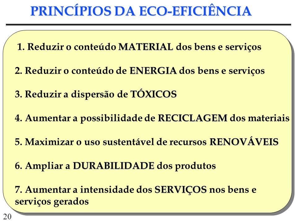 20 PRINCÍPIOS DA ECO-EFICIÊNCIA MATERIAL 1. Reduzir o conteúdo MATERIAL dos bens e serviços ENERGIA 2. Reduzir o conteúdo de ENERGIA dos bens e serviç