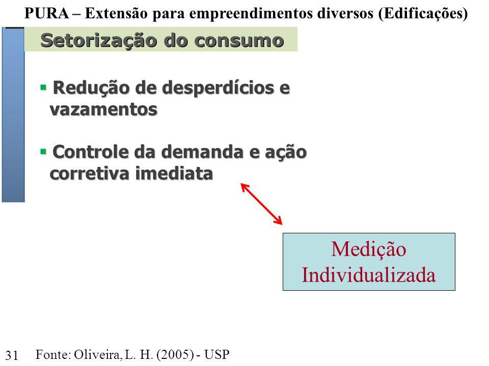 31 PURA – Extensão para empreendimentos diversos (Edificações) Fonte: Oliveira, L. H. (2005) - USP Medição Individualizada