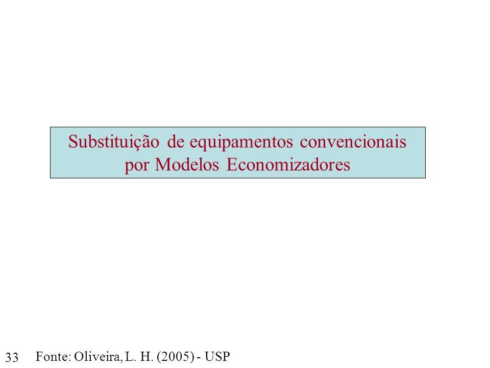 33 Fonte: Oliveira, L. H. (2005) - USP Substituição de equipamentos convencionais por Modelos Economizadores