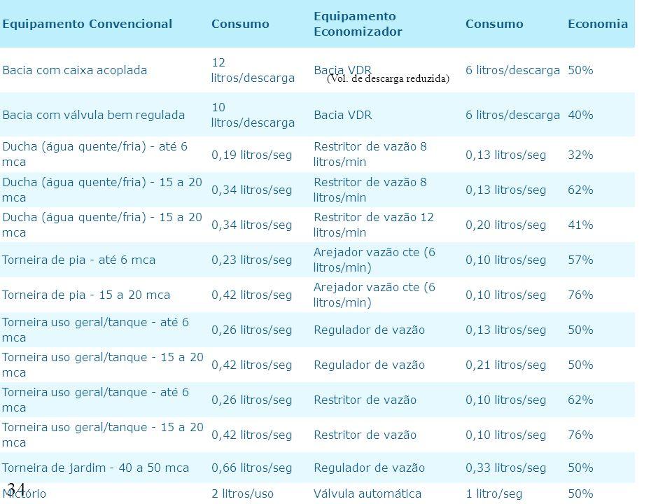 34 Equipamento ConvencionalConsumo Equipamento Economizador ConsumoEconomia Bacia com caixa acoplada 12 litros/descarga Bacia VDR6 litros/descarga50%