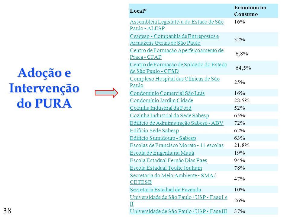 38 Local* Economia no Consumo Assembléia Legislativa do Estado de São Paulo - ALESP 16% Ceagesp - Companhia de Entrepostos e Armazéns Gerais de São Pa