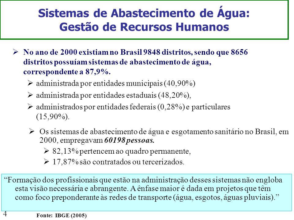 4 Sistemas de Abastecimento de Água: Gestão de Recursos Humanos No ano de 2000 existiam no Brasil 9848 distritos, sendo que 8656 distritos possuíam si