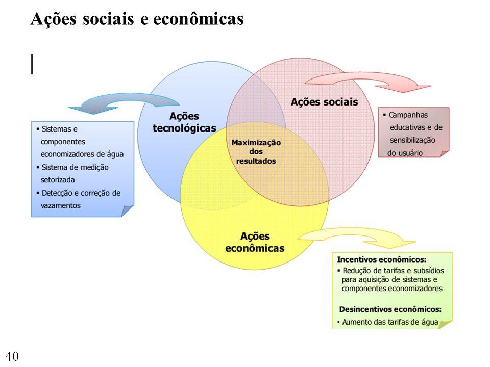 40 Ações sociais e econômicas