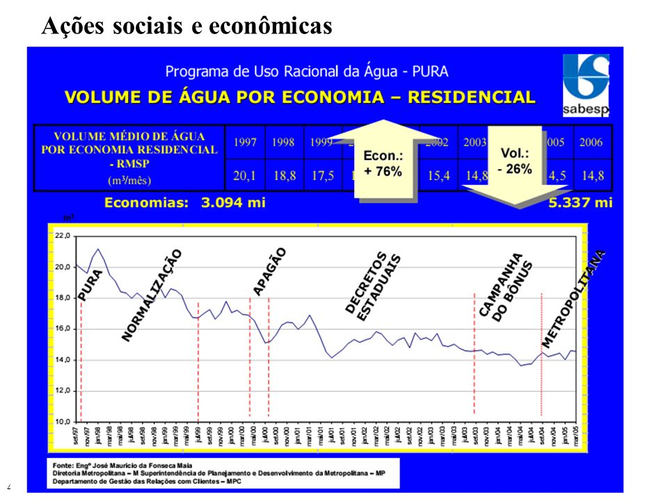 44 Ações sociais e econômicas