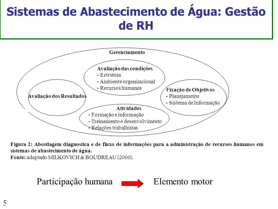 5 Fixação de Objetivos - Planejamento - Sistema de Informação Avaliação das condições - Estrutura - Ambiente organizacional - Recursos humanos Ativida