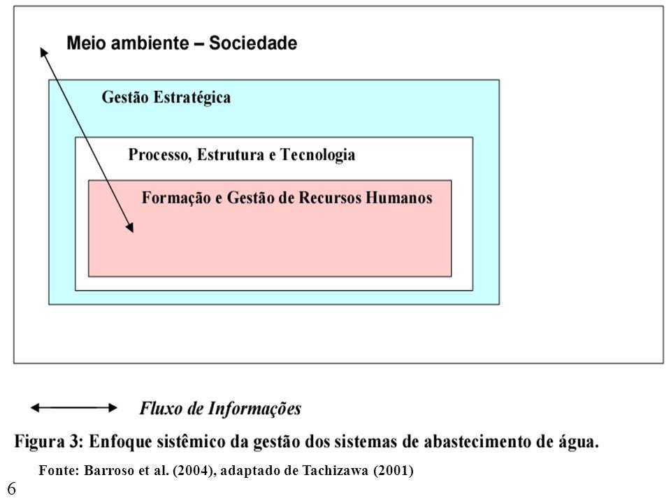 6 Gestão de RH Fonte: Barroso et al. (2004), adaptado de Tachizawa (2001)