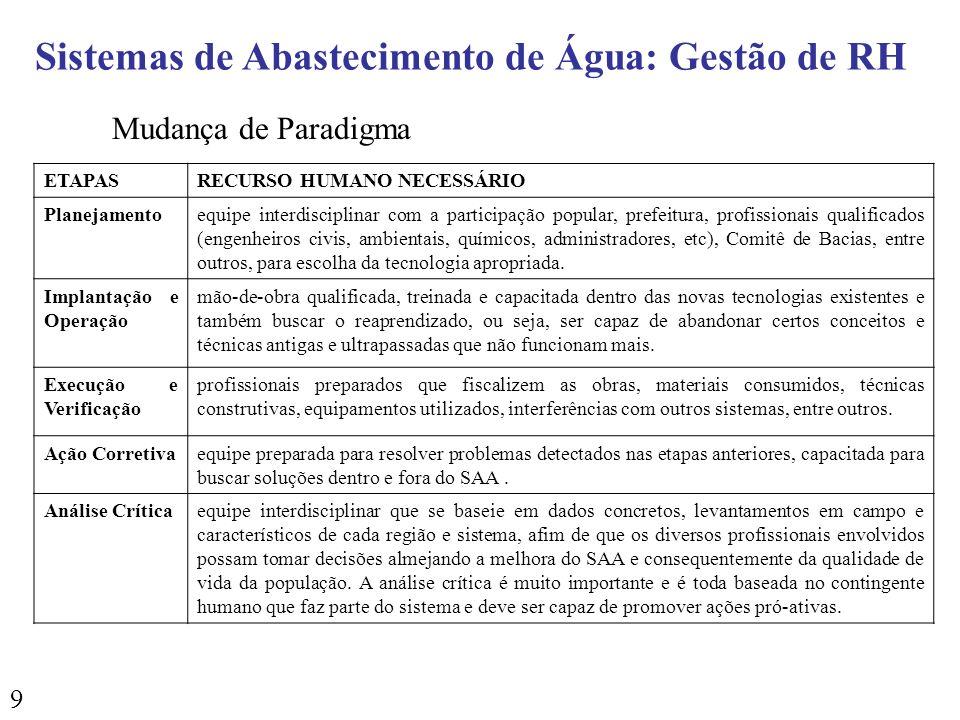 9 ETAPASRECURSO HUMANO NECESSÁRIO Planejamentoequipe interdisciplinar com a participação popular, prefeitura, profissionais qualificados (engenheiros