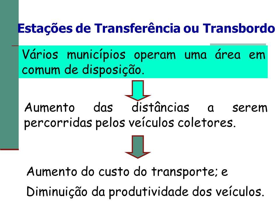 Estações de Transferência ou Transbordo Vários municípios operam uma área em comum de disposição. Aumento das distâncias a serem percorridas pelos veí