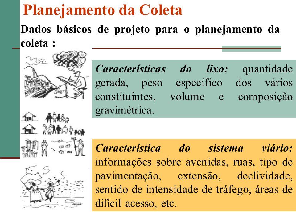 Planejamento da Coleta Características do lixo: quantidade gerada, peso específico dos vários constituintes, volume e composição gravimétrica. Caracte