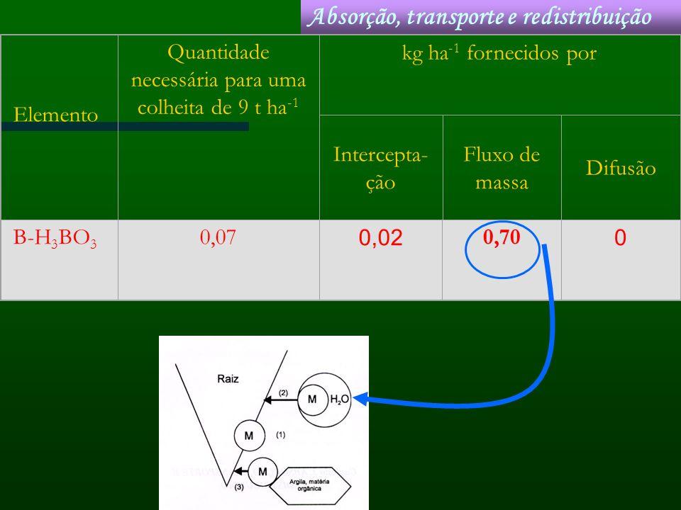 Elemento Quantidade necessária para uma colheita de 9 t ha -1 kg ha -1 fornecidos por Intercepta- ção Fluxo de massa Difusão B-H 3 BO 3 0,07 0,02 0,70