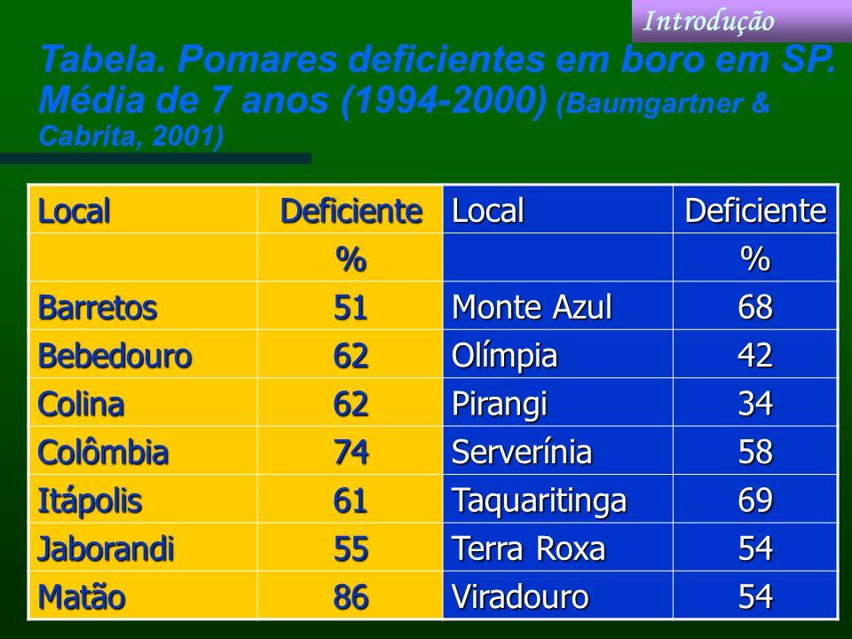 IntroduçãoLocalDeficienteLocalDeficiente% Barretos51 Monte Azul 68 Bebedouro62Olímpia42 Colina62Pirangi34 Colômbia74Serverínia58 Itápolis61Taquariting