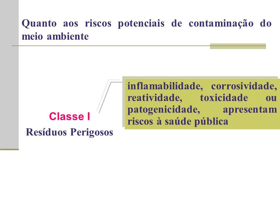 Classe I Resíduos Perigosos inflamabilidade, corrosividade, reatividade, toxicidade ou patogenicidade, apresentam riscos à saúde pública Quanto aos riscos potenciais de contaminação do meio ambiente