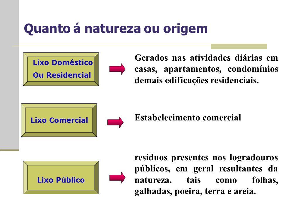 Lixo Doméstico Ou Residencial Gerados nas atividades diárias em casas, apartamentos, condomínios demais edificações residenciais.