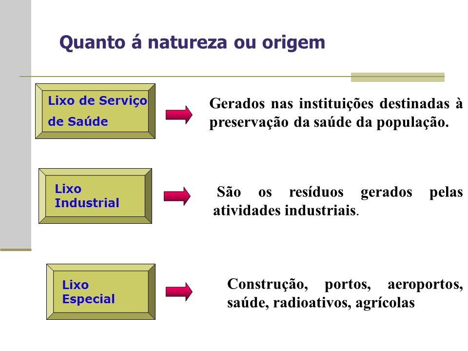 Quanto á natureza ou origem Lixo de Serviço de Saúde Gerados nas instituições destinadas à preservação da saúde da população.
