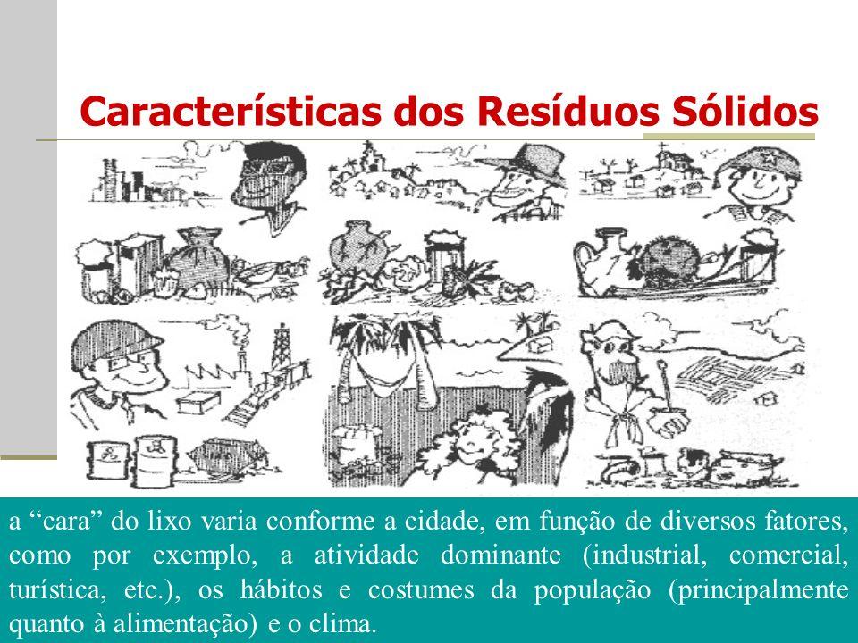 Características dos Resíduos Sólidos a cara do lixo varia conforme a cidade, em função de diversos fatores, como por exemplo, a atividade dominante (industrial, comercial, turística, etc.), os hábitos e costumes da população (principalmente quanto à alimentação) e o clima.
