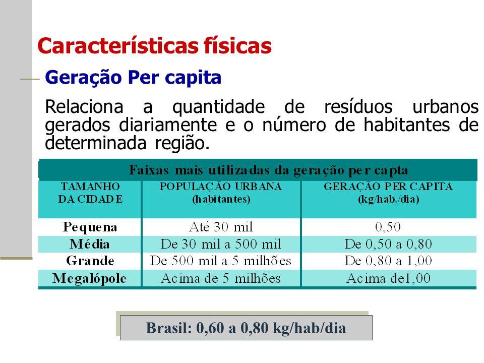 Características físicas Geração Per capita Relaciona a quantidade de resíduos urbanos gerados diariamente e o número de habitantes de determinada região.