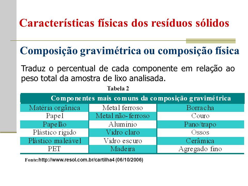 Composição gravimétrica ou composição física Traduz o percentual de cada componente em relação ao peso total da amostra de lixo analisada.