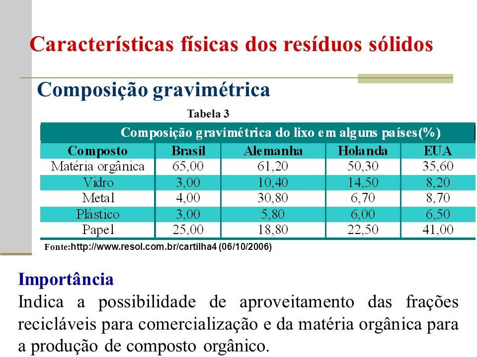 Composição gravimétrica Tabela 3 Fonte: http://www.resol.com.br/cartilha4 (06/10/2006) Importância Indica a possibilidade de aproveitamento das frações recicláveis para comercialização e da matéria orgânica para a produção de composto orgânico.