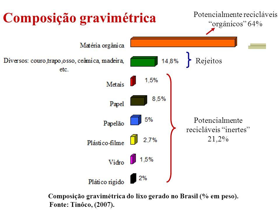 Composição gravimétrica Potencialmente recicláveis inertes 21,2% Rejeitos Potencialmente recicláveis orgânicos 64% Composição gravimétrica do lixo gerado no Brasil (% em peso).