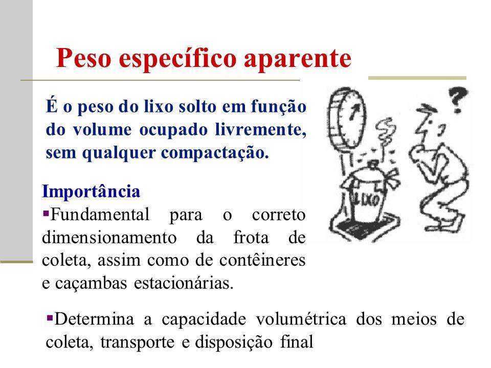 Peso específico aparente É o peso do lixo solto em função do volume ocupado livremente, sem qualquer compactação.