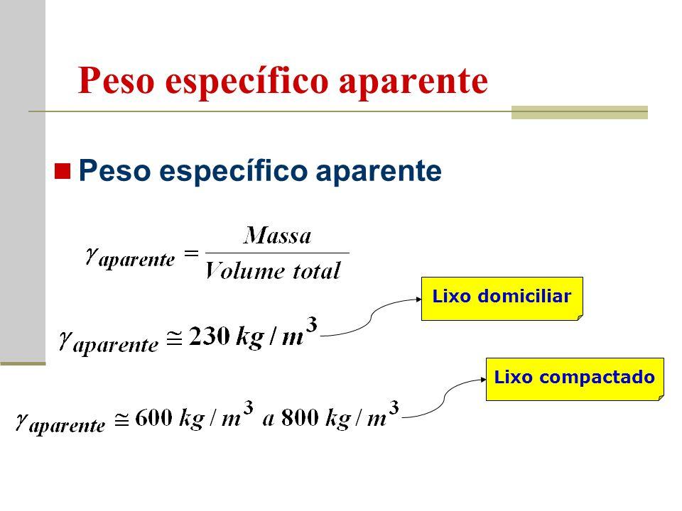 Peso específico aparente Lixo domiciliar Lixo compactado Peso específico aparente