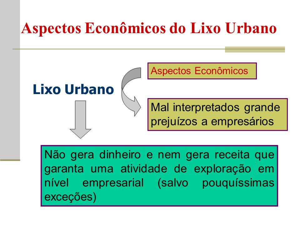 Aspectos Econômicos do Lixo Urbano Aspectos Econômicos Mal interpretados grande prejuízos a empresários Não gera dinheiro e nem gera receita que garanta uma atividade de exploração em nível empresarial (salvo pouquíssimas exceções) Lixo Urbano