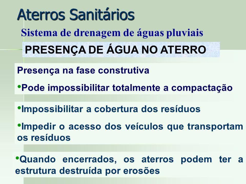 Aterros Sanitários Sistema de drenagem de águas pluviais PRESENÇA DE ÁGUA NO ATERRO Presença na fase construtiva Pode impossibilitar totalmente a comp