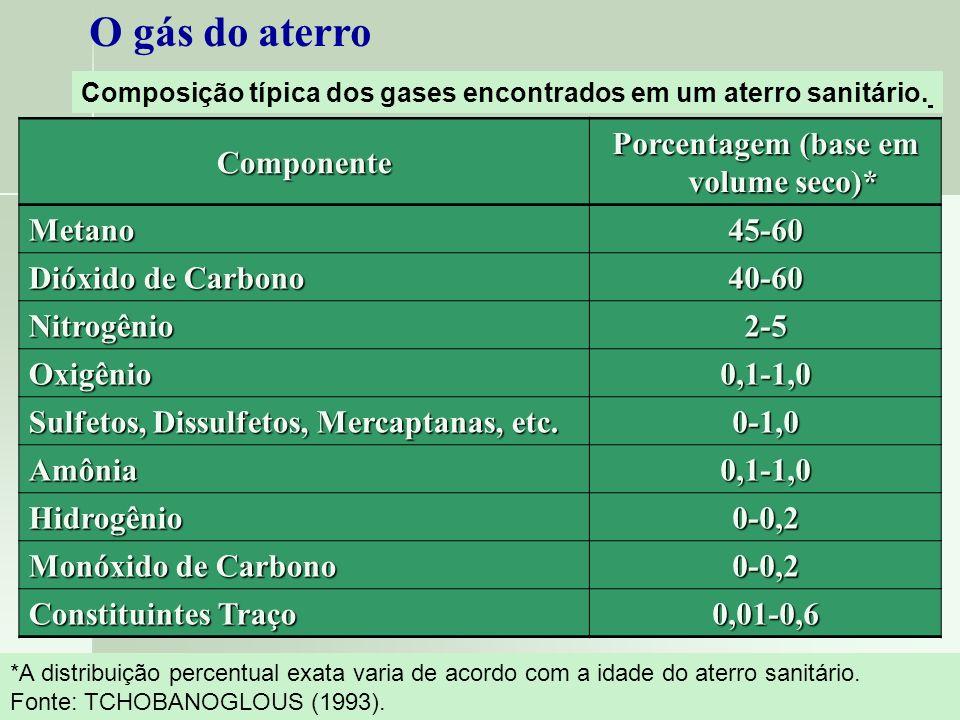 O gás do aterroComponente Porcentagem (base em volume seco)* Metano45-60 Dióxido de Carbono 40-60 Nitrogênio2-5 Oxigênio0,1-1,0 Sulfetos, Dissulfetos,