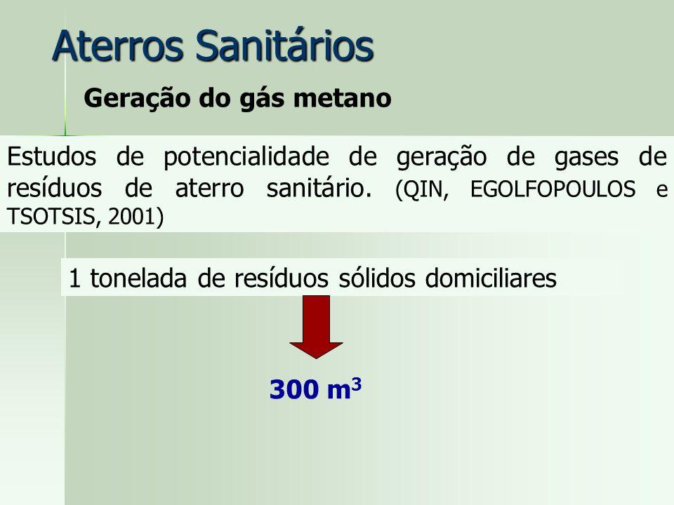 Geração do gás metano Estudos de potencialidade de geração de gases de resíduos de aterro sanitário. (QIN, EGOLFOPOULOS e TSOTSIS, 2001) 1 tonelada de