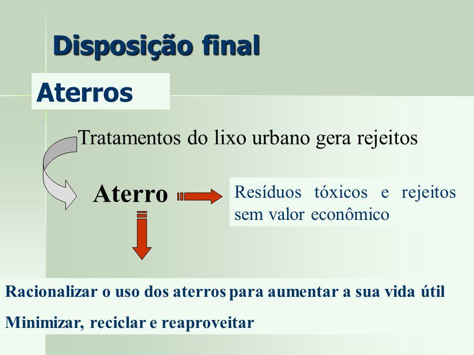 Disposição final Aterros Tratamentos do lixo urbano gera rejeitos Aterro Racionalizar o uso dos aterros para aumentar a sua vida útil Minimizar, recic