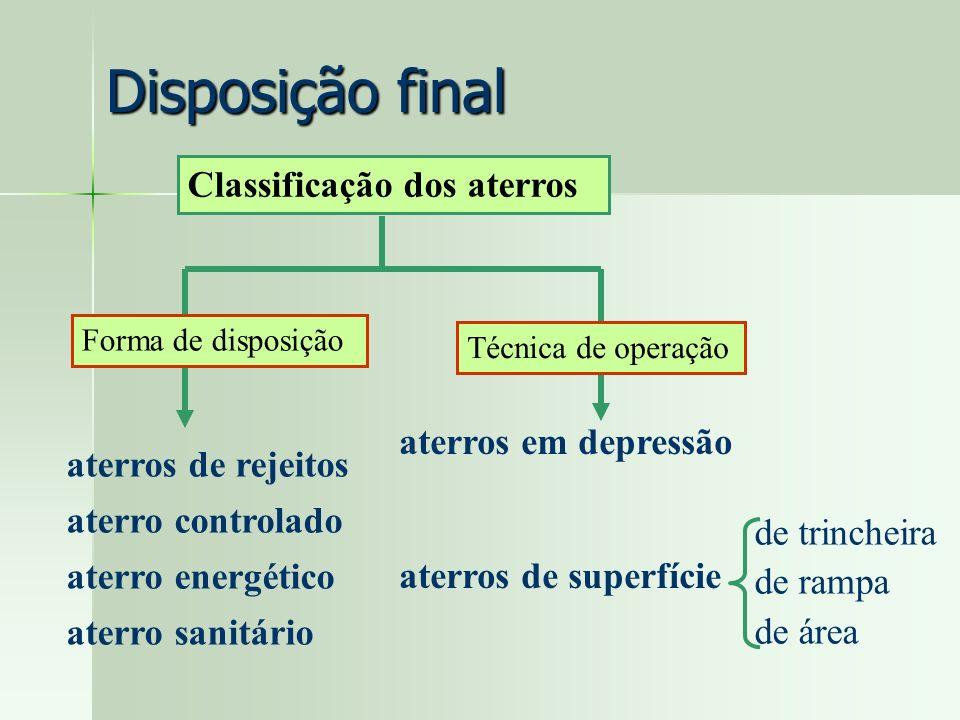Disposição final Aterro de rejeito:Enterramento simples Recebe rejeito e materiais inertes de um processo prévio de tratamento.