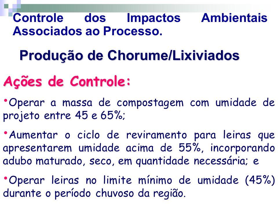 Controle dos Impactos Ambientais Associados ao Processo. Produção de Chorume/Lixiviados Ações de Controle: Operar a massa de compostagem com umidade d