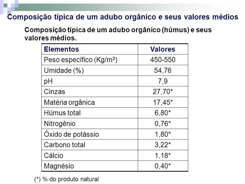 Composição típica de um adubo orgânico e seus valores médios Composição típica de um adubo orgânico (húmus) e seus valores médios. ElementosValores Pe