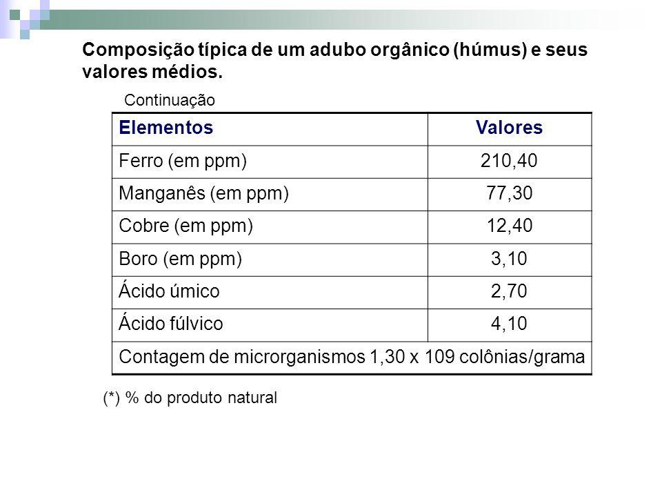 ElementosValores Ferro (em ppm)210,40 Manganês (em ppm)77,30 Cobre (em ppm)12,40 Boro (em ppm)3,10 Ácido úmico2,70 Ácido fúlvico4,10 Contagem de micro