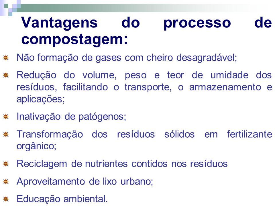 Vantagens do processo de compostagem: Não formação de gases com cheiro desagradável; Redução do volume, peso e teor de umidade dos resíduos, facilitan