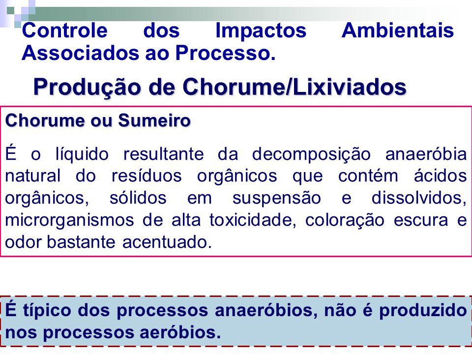 Controle dos Impactos Ambientais Associados ao Processo. Produção de Chorume/Lixiviados Chorume ou Sumeiro É o líquido resultante da decomposição anae